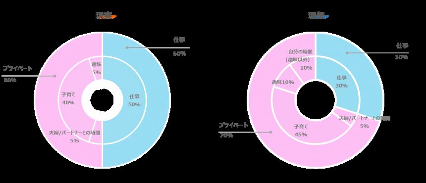 図1_まりさん_理想と現実の割合