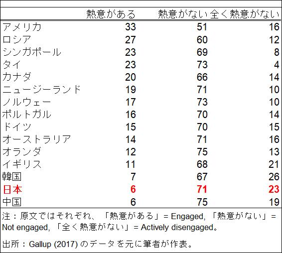 表1.主要国における従業員エンゲイジメントの状況